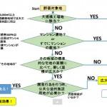 不動産相続の知識~広大地の判定・相続税の改正